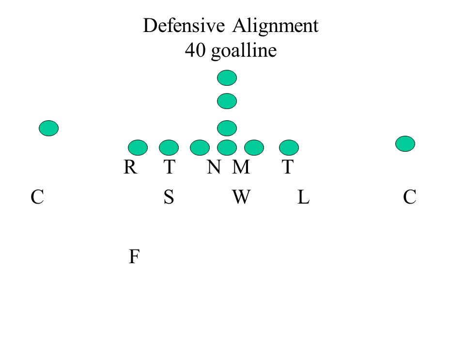 Defensive Alignment 40 goalline