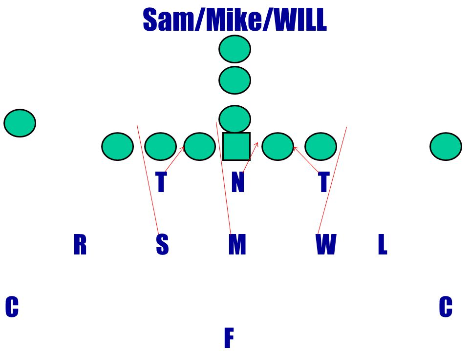 Sam/Mike/WILL T N T. R S M W L.