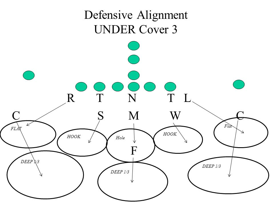 Defensive Alignment UNDER Cover 3