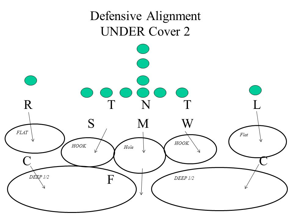 Defensive Alignment UNDER Cover 2