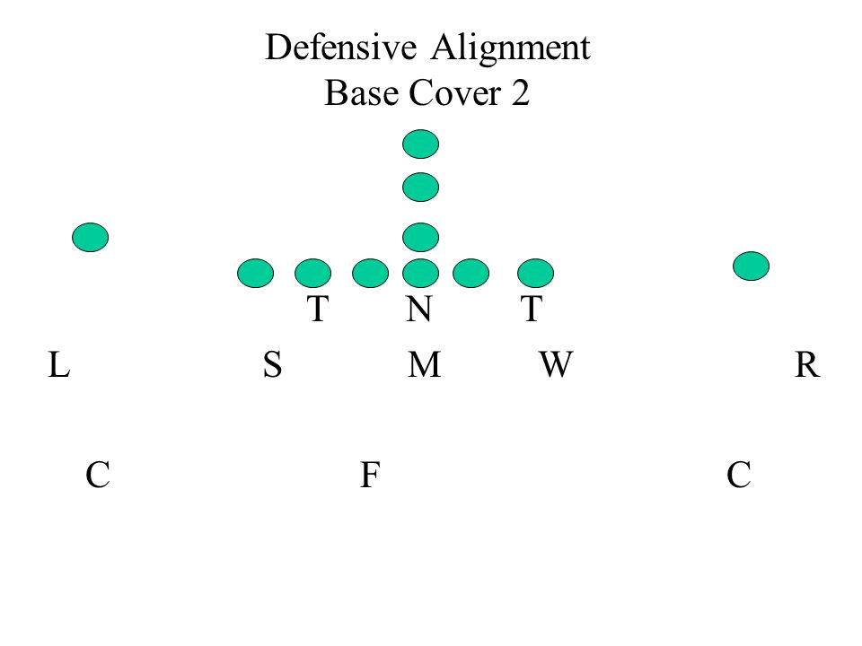 Defensive Alignment Base Cover 2