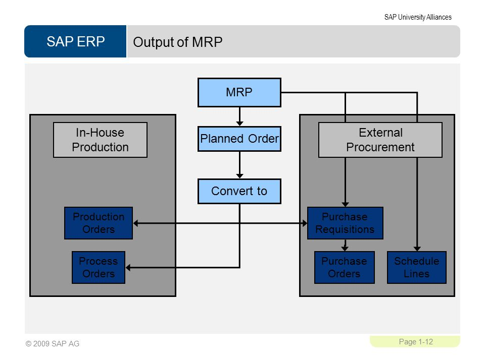 Output of MRP MRP In-House Production External Procurement