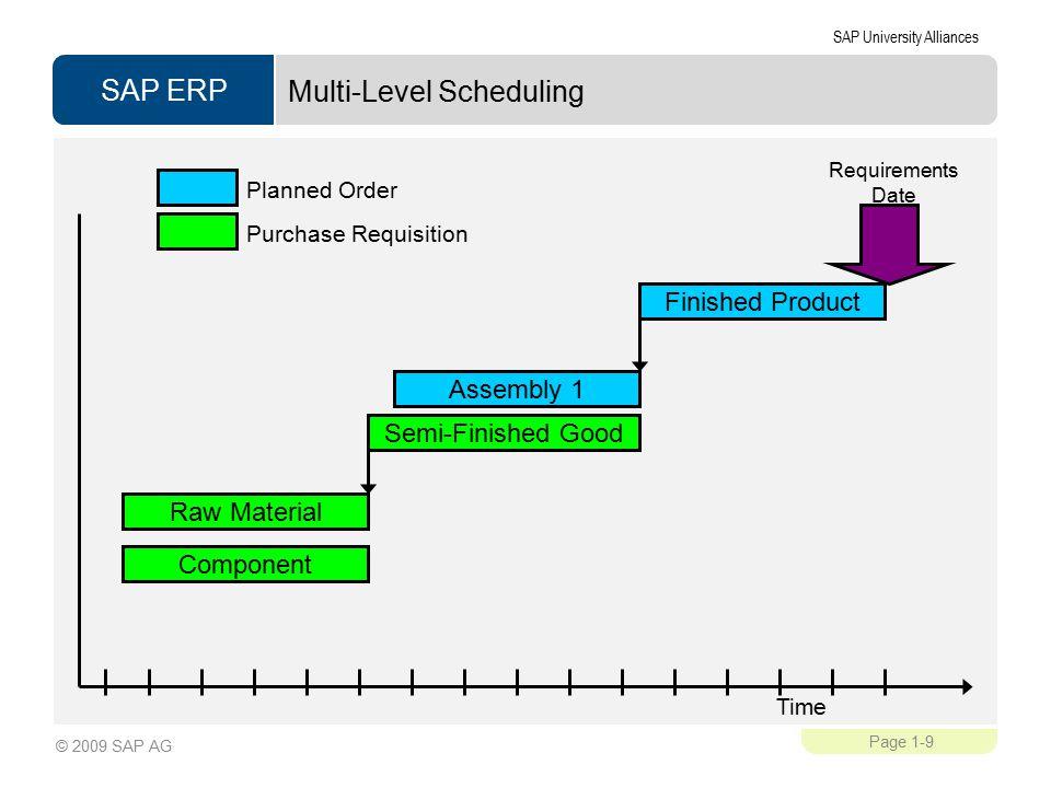 Multi-Level Scheduling