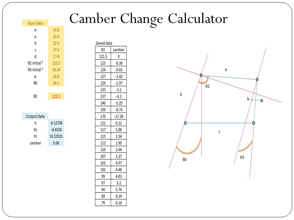 Camber Change Calculator