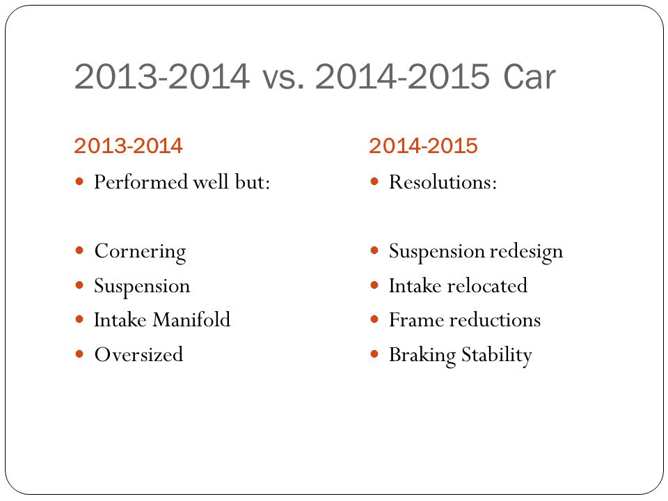 2013-2014 vs. 2014-2015 Car Performed well but: Cornering Suspension