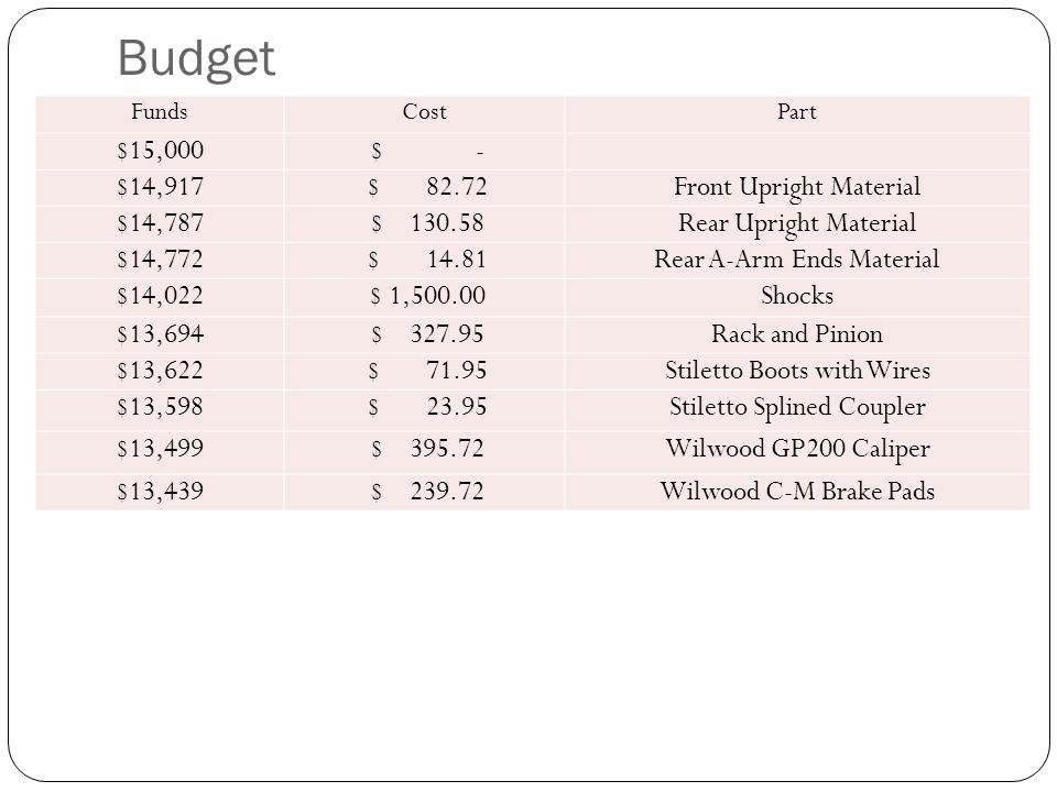 Budget $15,000 $ - $14,917 $ 82.72 Front Upright Material $14,787