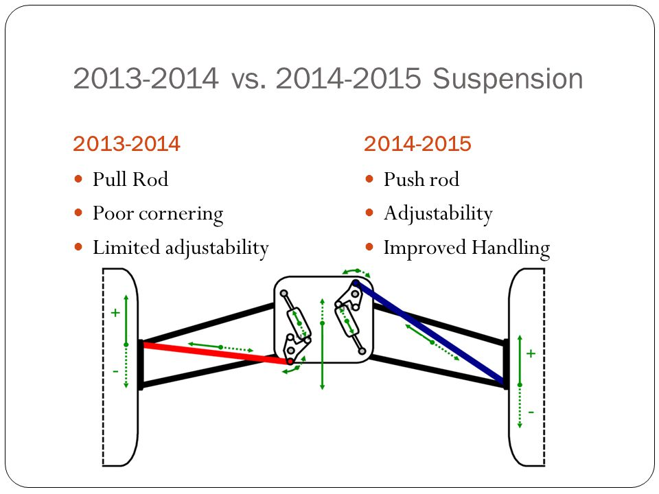 2013-2014 vs. 2014-2015 Suspension Pull Rod Poor cornering
