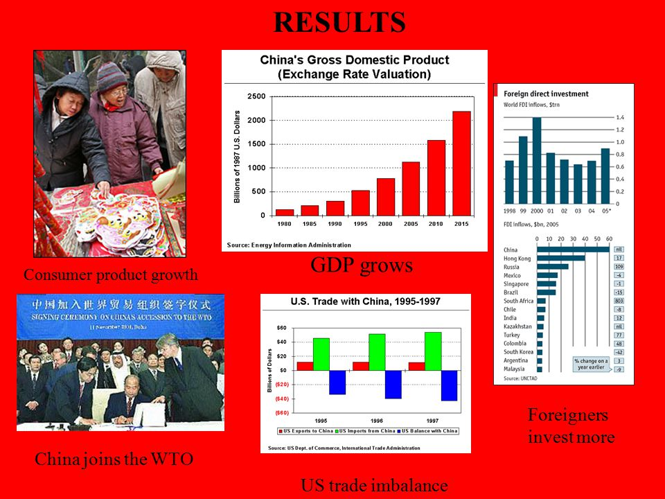 RESULTS GDP grows Foreigners invest more China joins the WTO