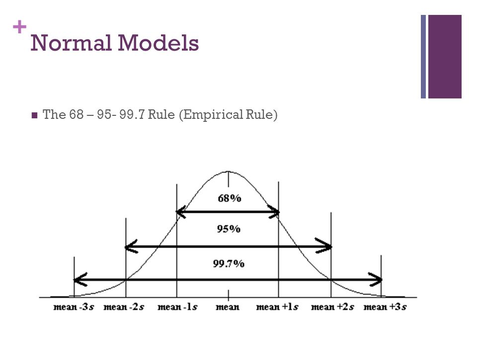 Z scores review Normal Curve Introduction ppt download – Empirical Rule Worksheet