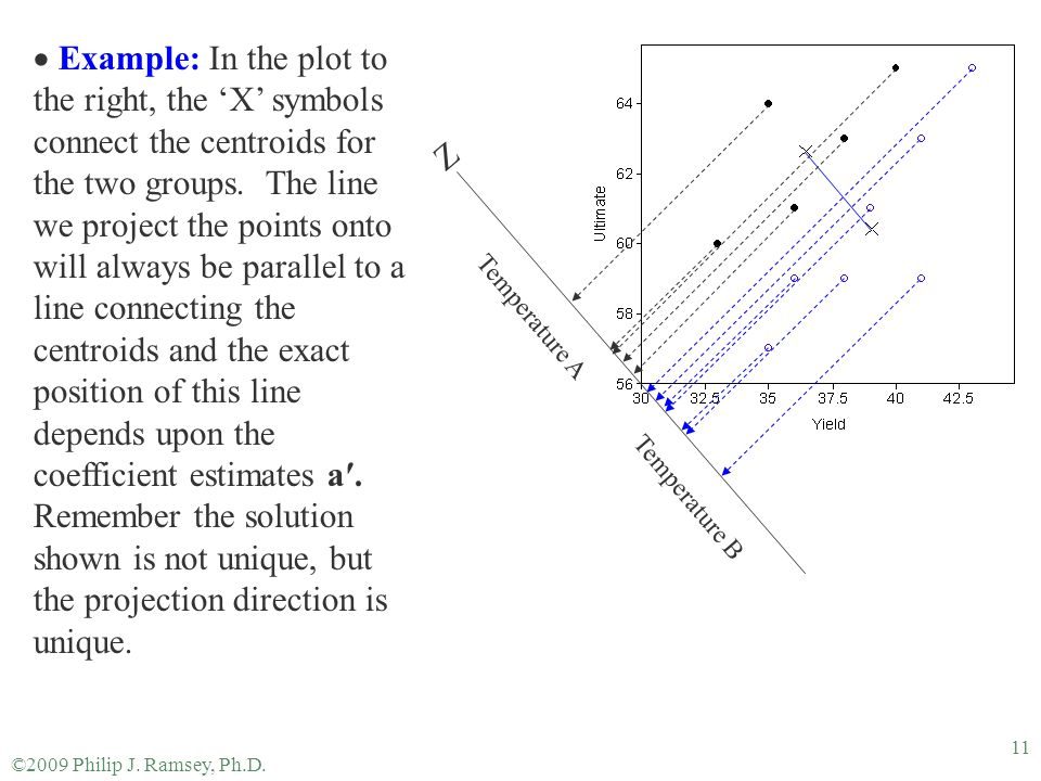 Example: In the plot to the right, the 'X' symbols connect the centroids for the two groups. The line we project the points onto will always be parallel to a line connecting the centroids and the exact position of this line depends upon the coefficient estimates a′. Remember the solution shown is not unique, but the projection direction is unique.