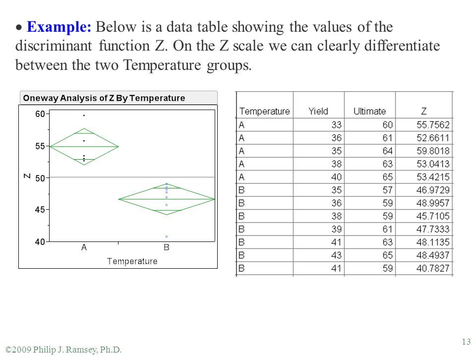 Example: Below is a data table showing the values of the discriminant function Z. On the Z scale we can clearly differentiate between the two Temperature groups.