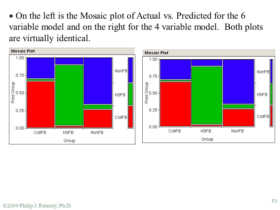 On the left is the Mosaic plot of Actual vs
