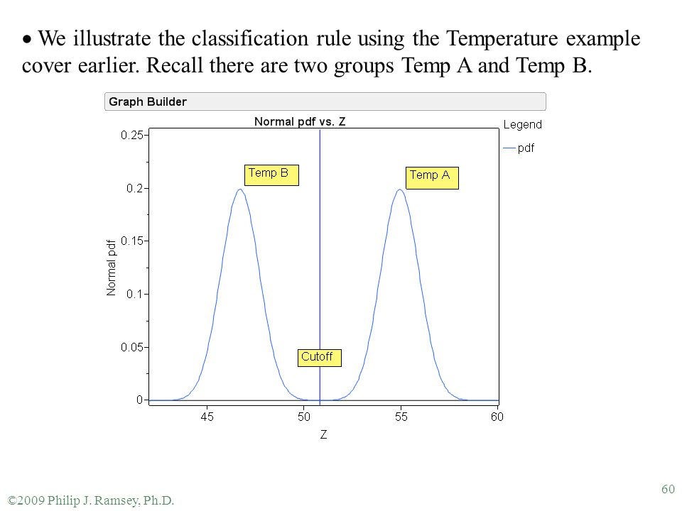 We illustrate the classification rule using the Temperature example cover earlier. Recall there are two groups Temp A and Temp B.