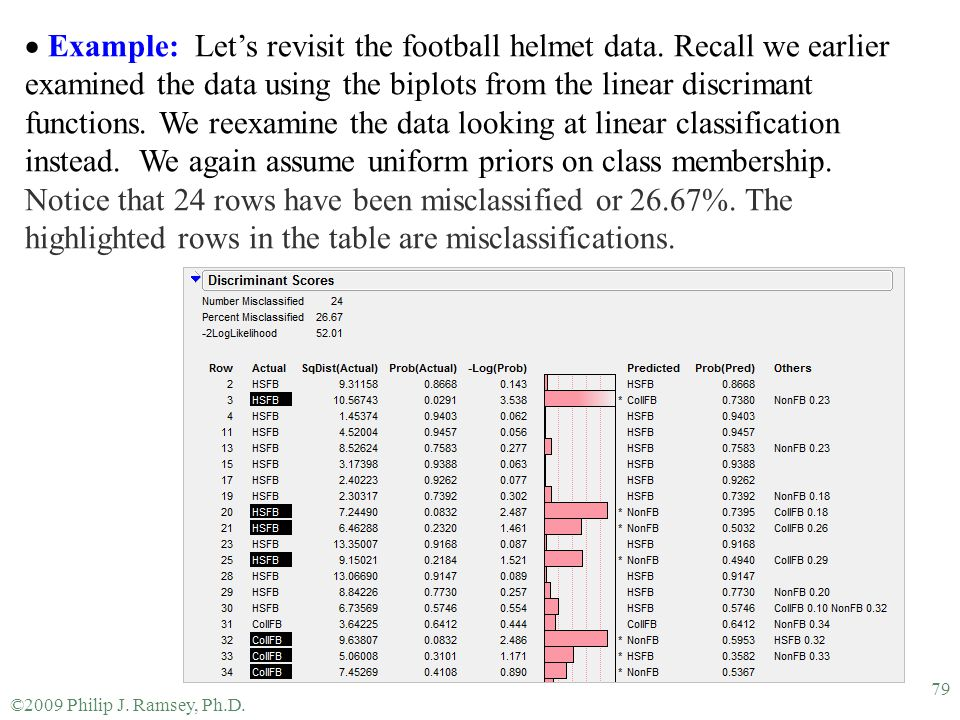 Example: Let's revisit the football helmet data
