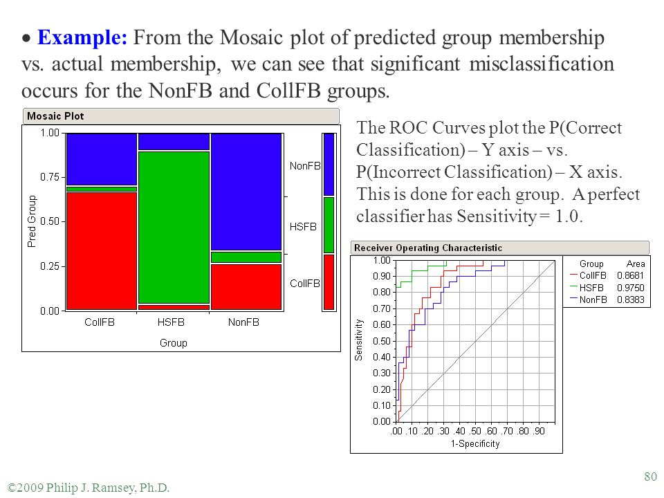 Example: From the Mosaic plot of predicted group membership vs