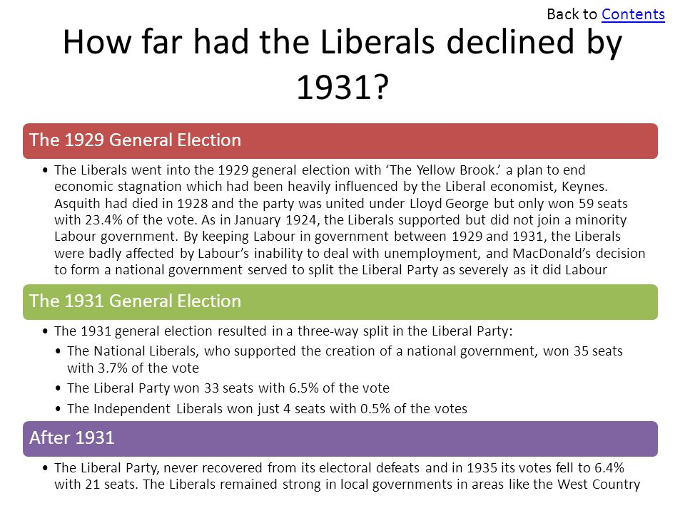 How far had the Liberals declined by 1931