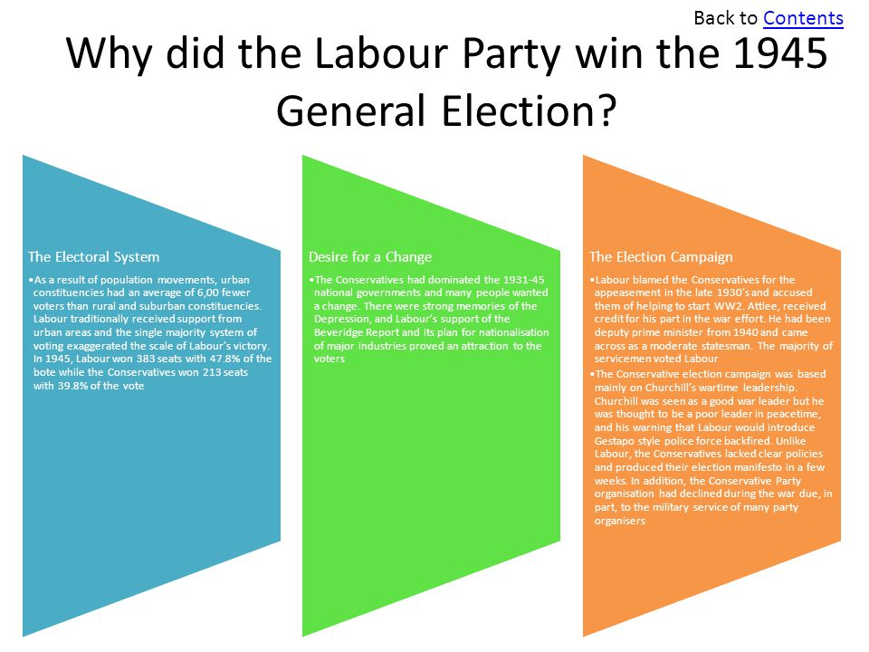 Why did the Labour Party win the 1945 General Election