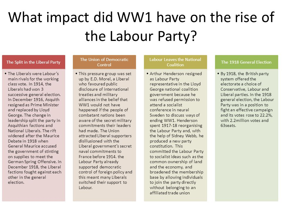 What impact did WW1 have on the rise of the Labour Party
