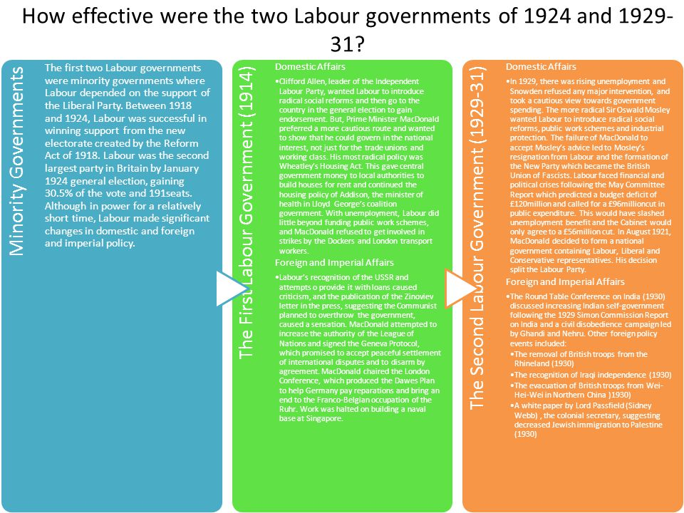 How effective were the two Labour governments of 1924 and 1929-31