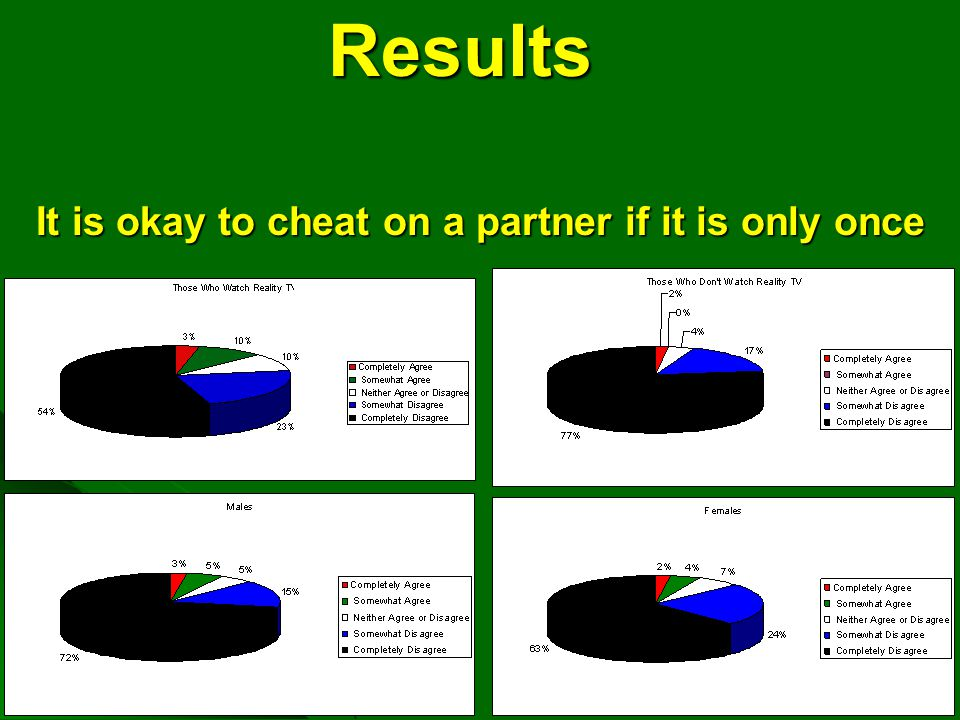 It is okay to cheat on a partner if it is only once