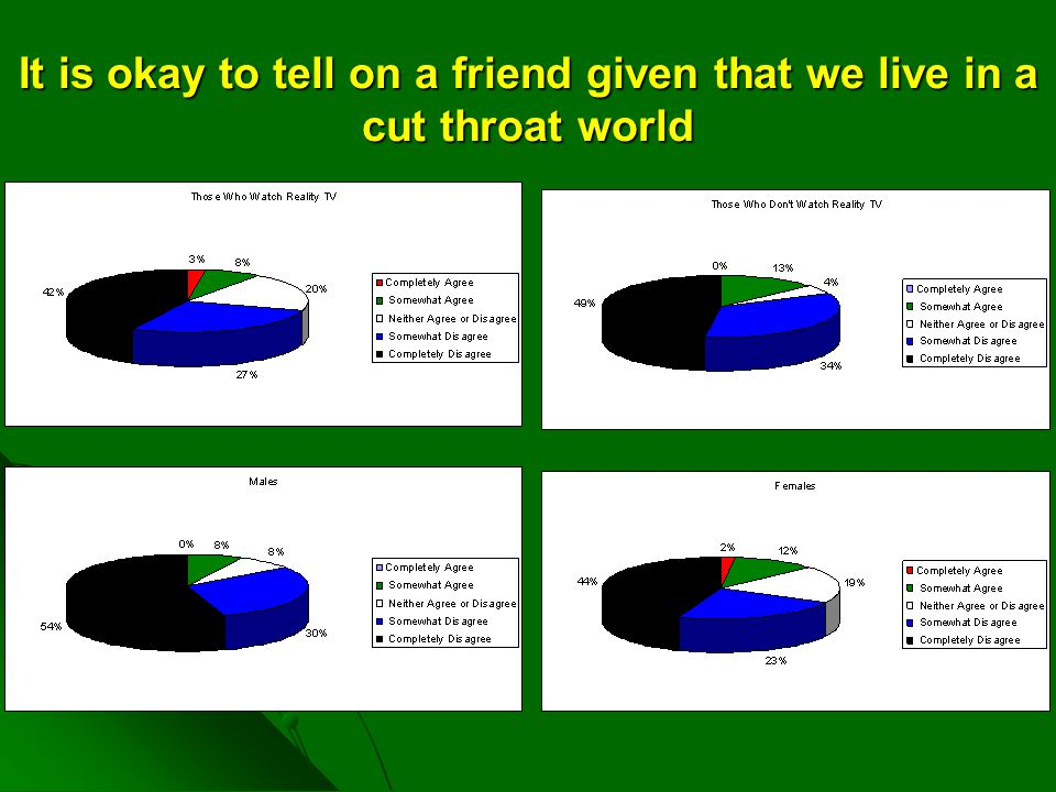 It is okay to tell on a friend given that we live in a cut throat world