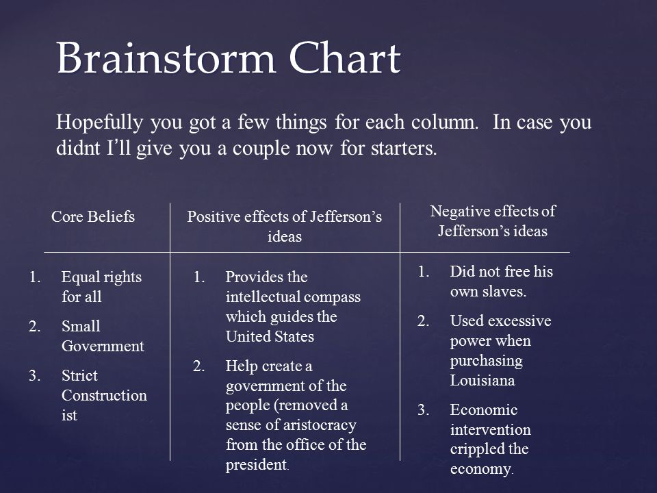 Brainstorm Chart Hopefully you got a few things for each column. In case you didnt I'll give you a couple now for starters.