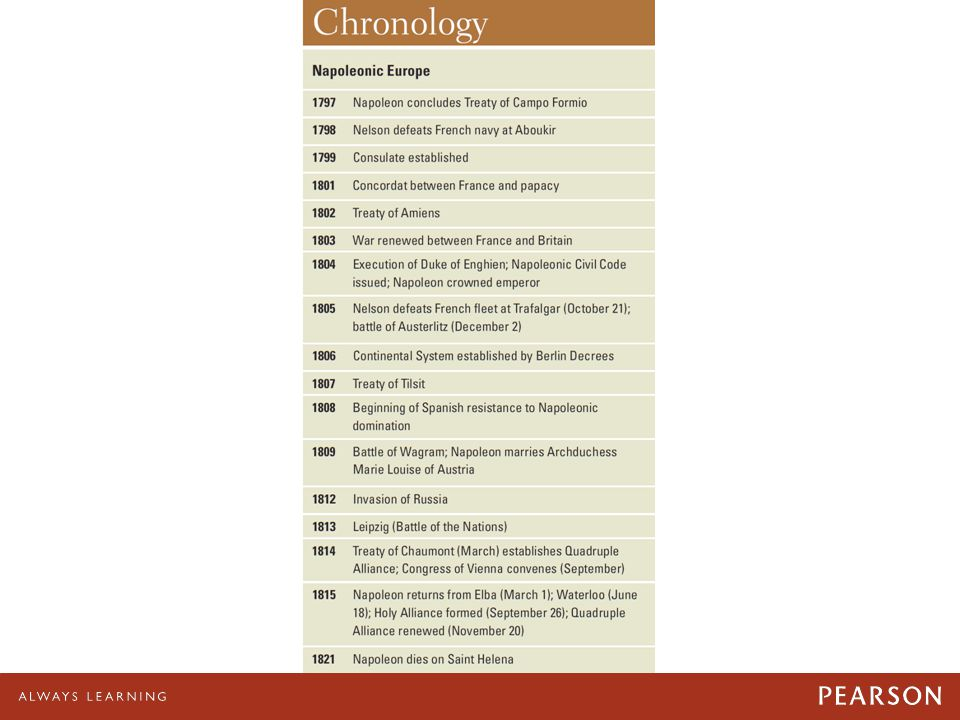 Chronology: Napoleonic Europe
