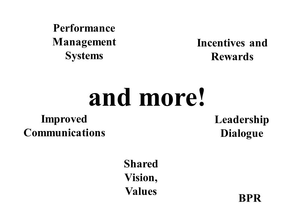 and more! Performance Management Systems Incentives and Rewards