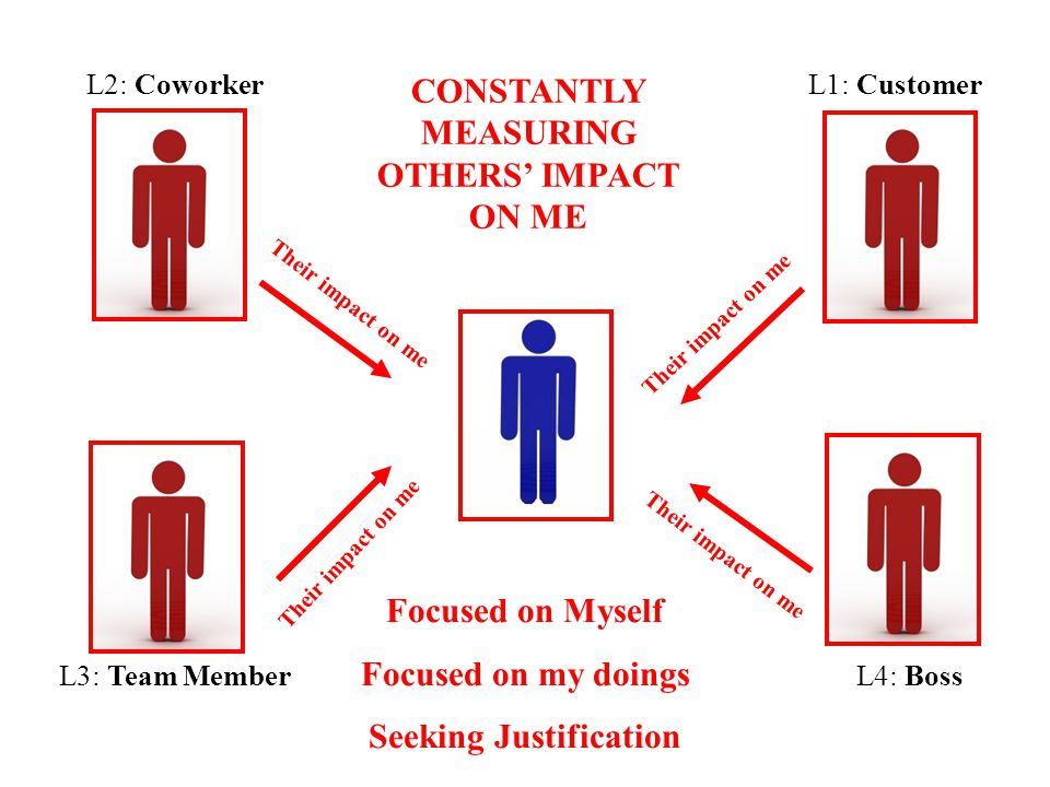 CONSTANTLY MEASURING OTHERS' IMPACT ON ME Seeking Justification