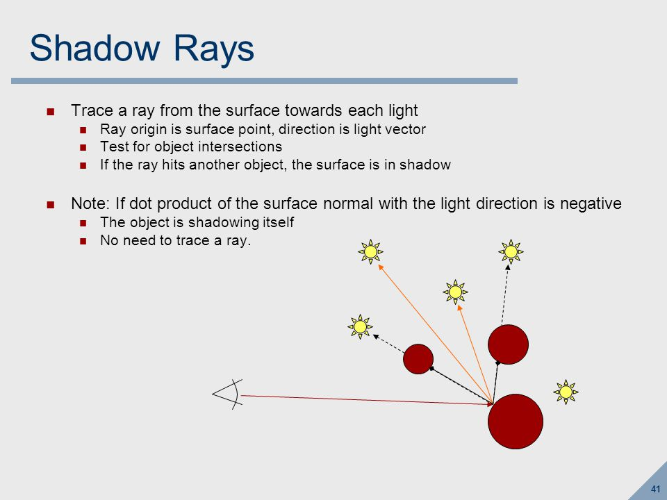 Shadow Rays Simpler than other rays