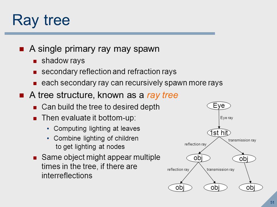 Ray tree