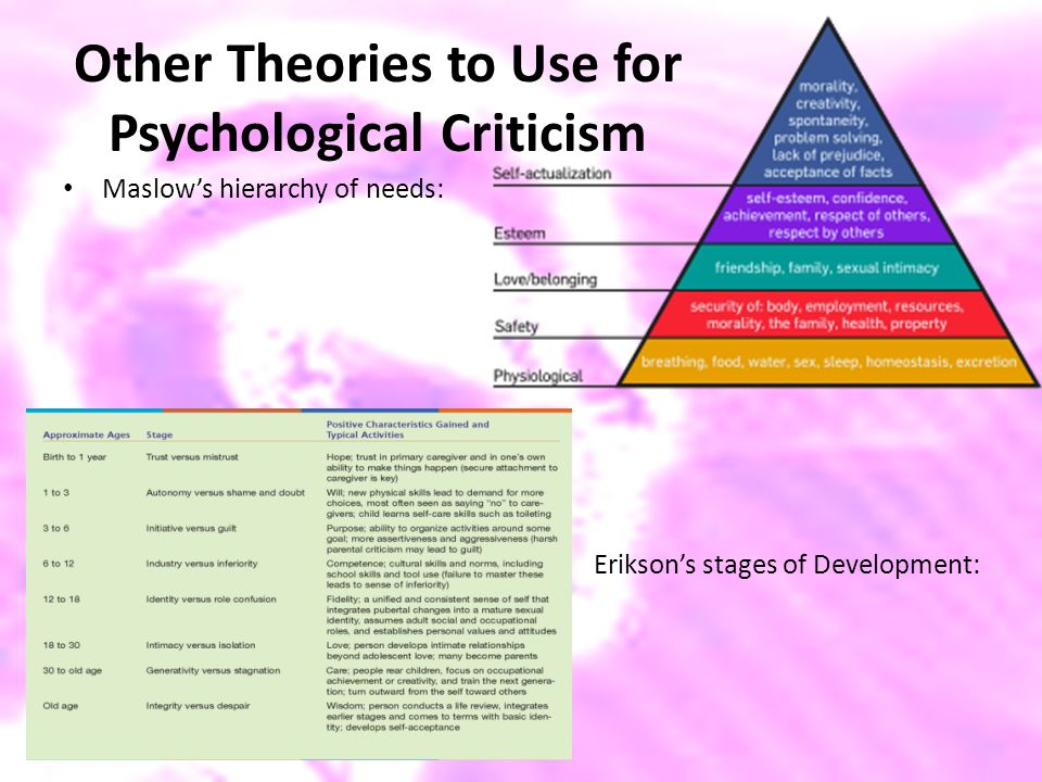 Other Theories to Use for Psychological Criticism