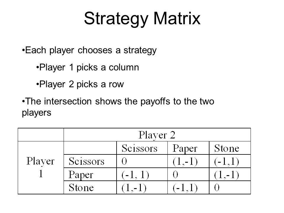 Strategy Matrix Each player chooses a strategy Player 1 picks a column
