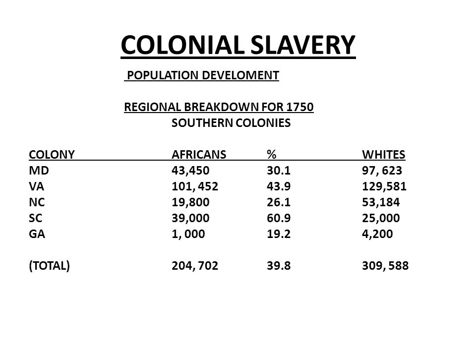 COLONIAL SLAVERY POPULATION DEVELOMENT REGIONAL BREAKDOWN FOR 1750