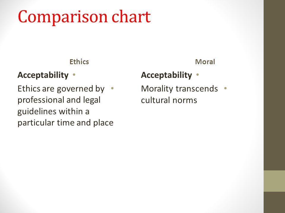 Comparison chart Acceptability