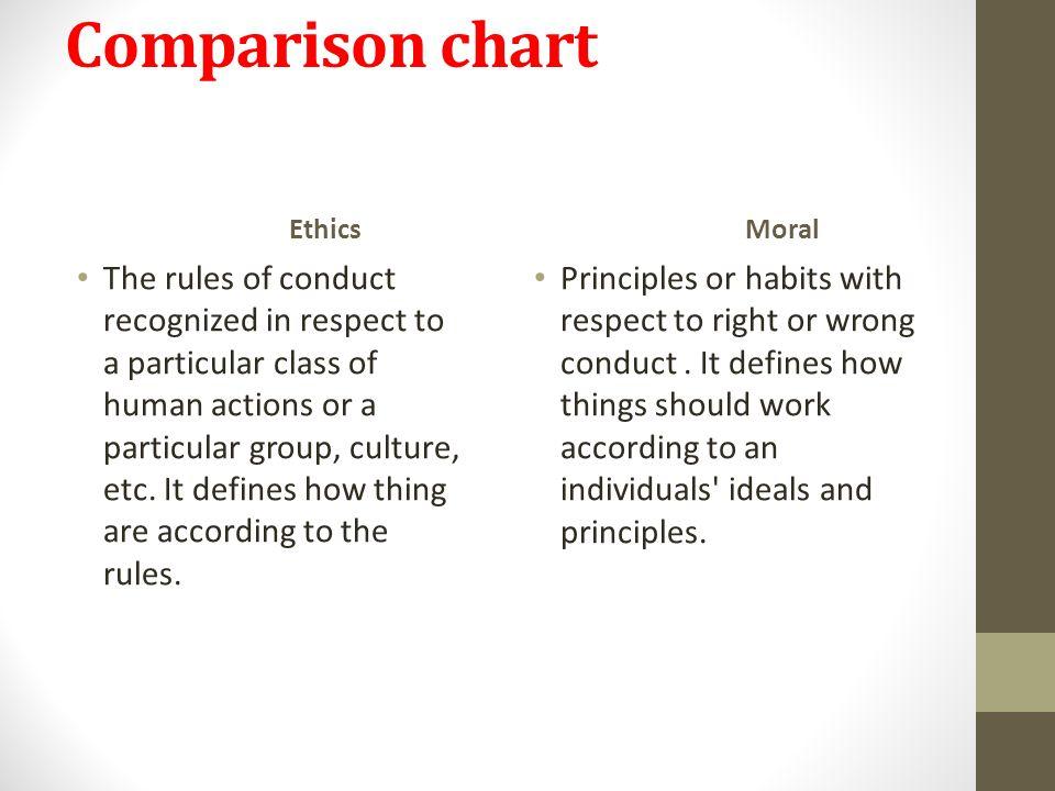 Comparison chart Ethics. Moral.