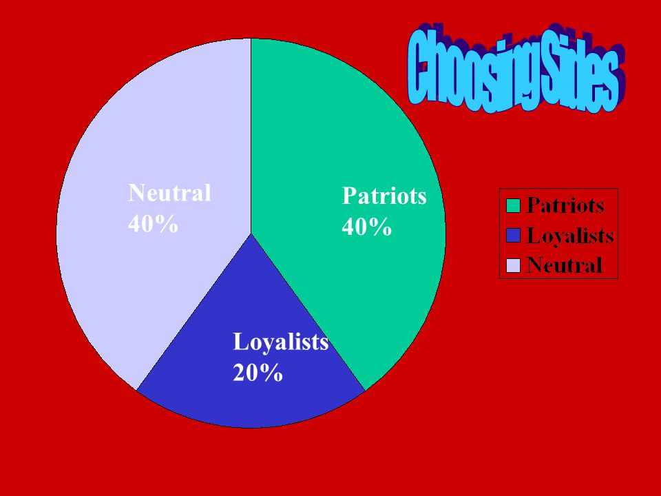 Choosing Sides Neutral 40% Patriots 40% Loyalists 20%