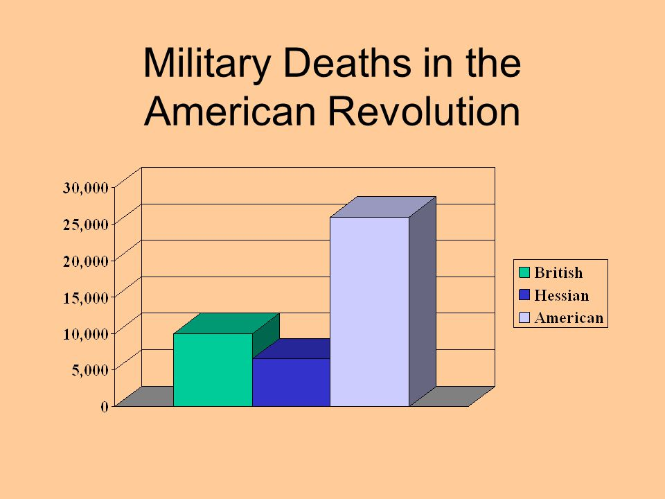 Military Deaths in the American Revolution