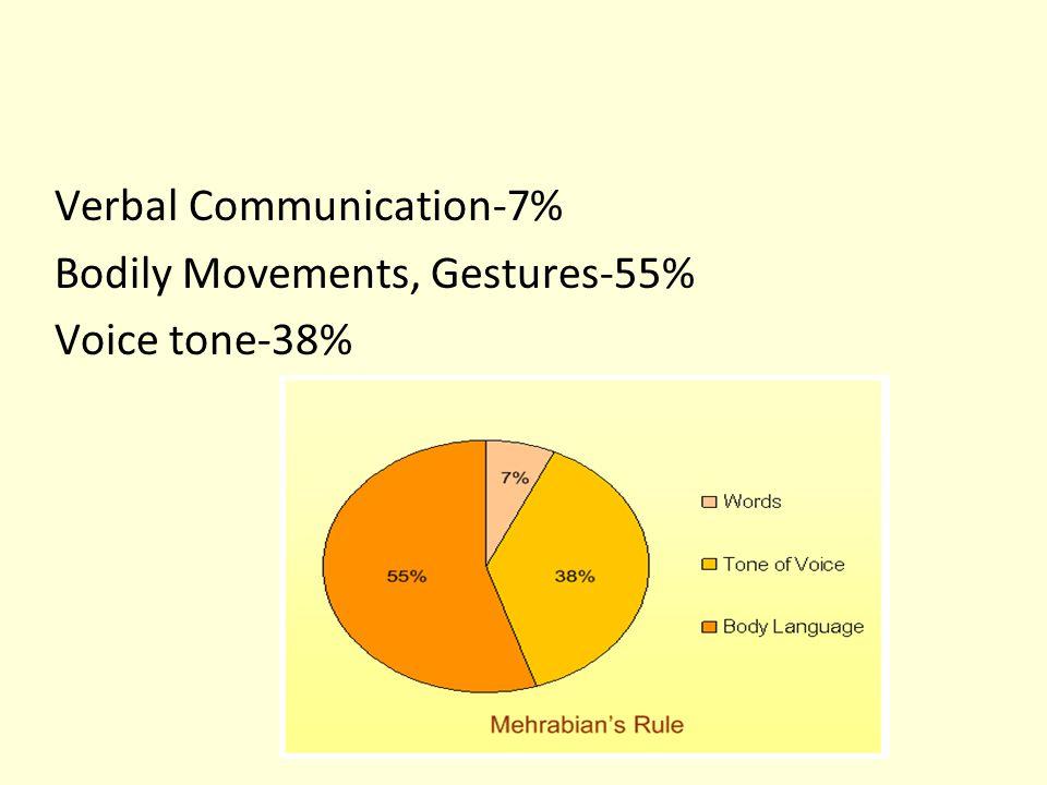 Verbal Communication-7%
