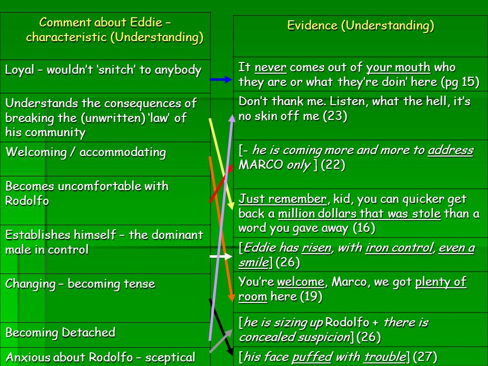 Comment about Eddie – characteristic (Understanding)