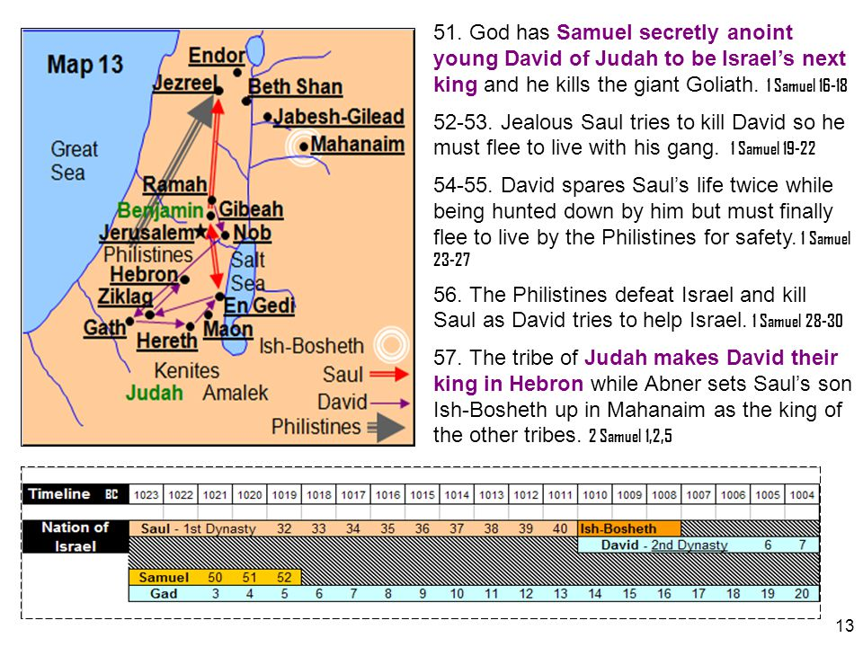 51. God has Samuel secretly anoint young David of Judah to be Israel's next king and he kills the giant Goliath. 1 Samuel 16-18