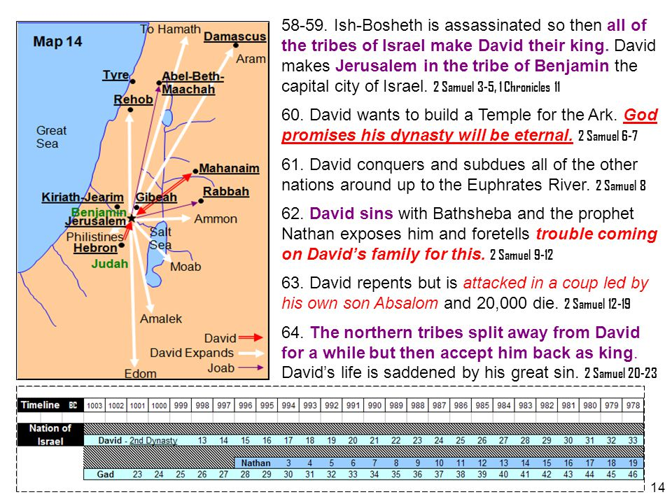 58-59. Ish-Bosheth is assassinated so then all of the tribes of Israel make David their king. David makes Jerusalem in the tribe of Benjamin the capital city of Israel. 2 Samuel 3-5, 1 Chronicles 11