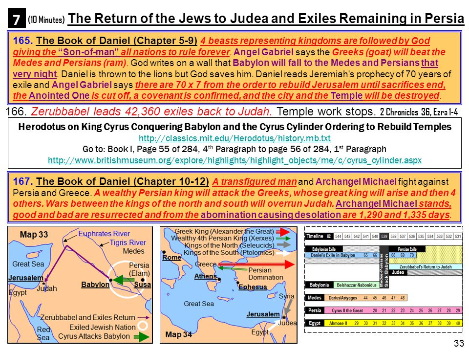 (10 Minutes) The Return of the Jews to Judea and Exiles Remaining in Persia