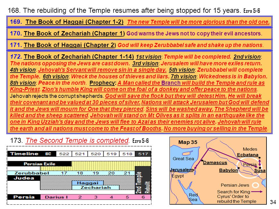 173. The Second Temple is completed. Ezra 5-6