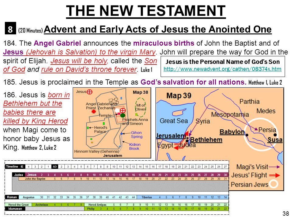Jesus is the Personal Name of God's Son