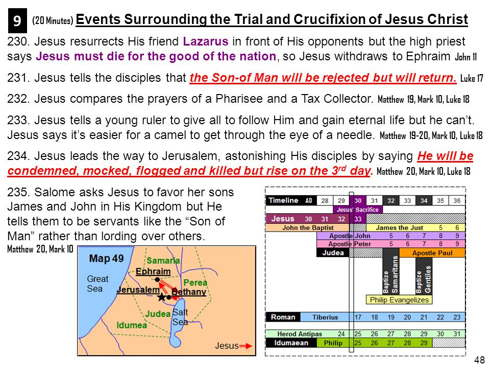 (20 Minutes) Events Surrounding the Trial and Crucifixion of Jesus Christ