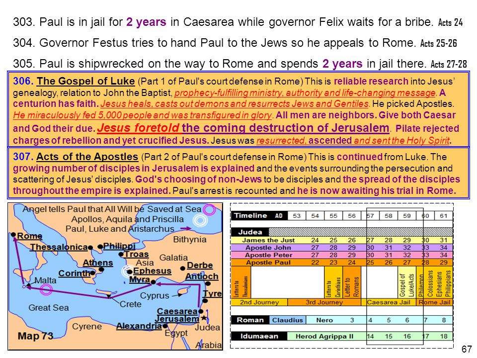 303. Paul is in jail for 2 years in Caesarea while governor Felix waits for a bribe. Acts 24
