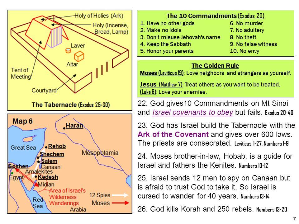 The 10 Commandments (Exodus 20)