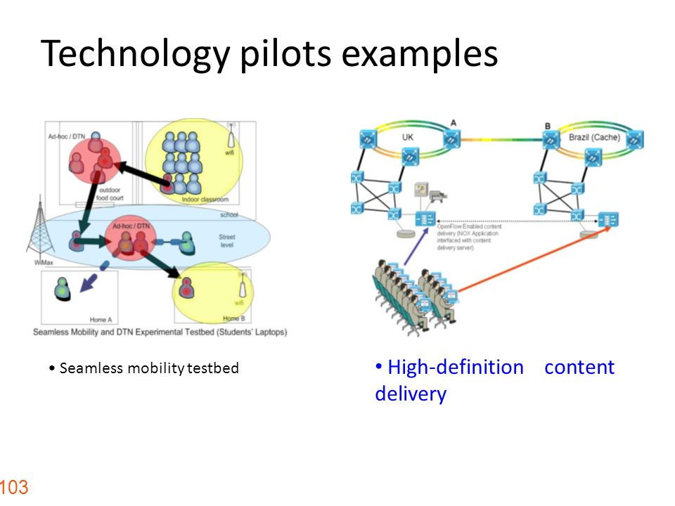 Technology pilots examples