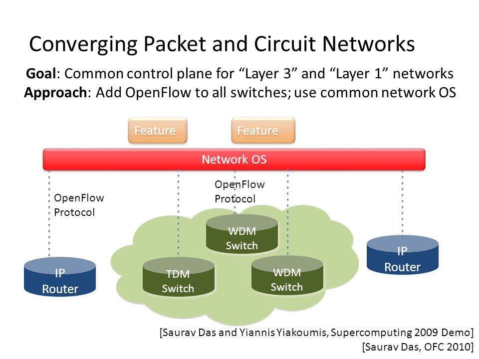 Converging Packet and Circuit Networks